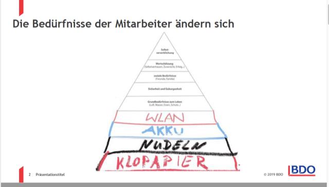 Präsentationsfolie zur Aktualisierung der Maslowsche Bedürfnispyramide von Prof. Nürnberg