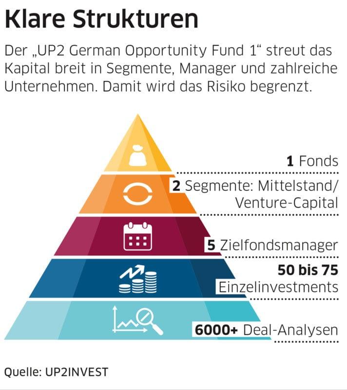 """Der """"UP2 German Opportunity Fund 1"""" streut das Kapital breit in Segmente, Manager und zahlreiche Unternehmen. Damit wird das Risiko begrenzt"""