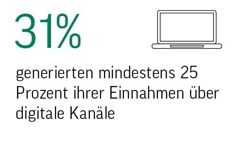Statistik digitale Kanäle
