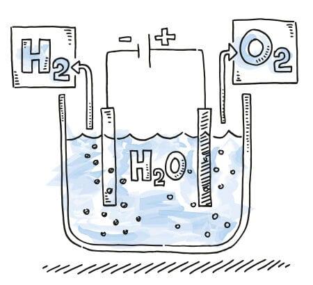 Eine Skizze, die die Herstellung von Wasserstoff skizziert. Ein wichtige Technologie der Wasserstoffstrategie