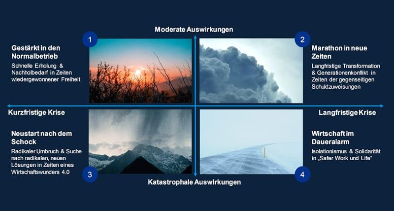 Präsentation von KPMG über Zukunftsszenarien im Zuge von Corona