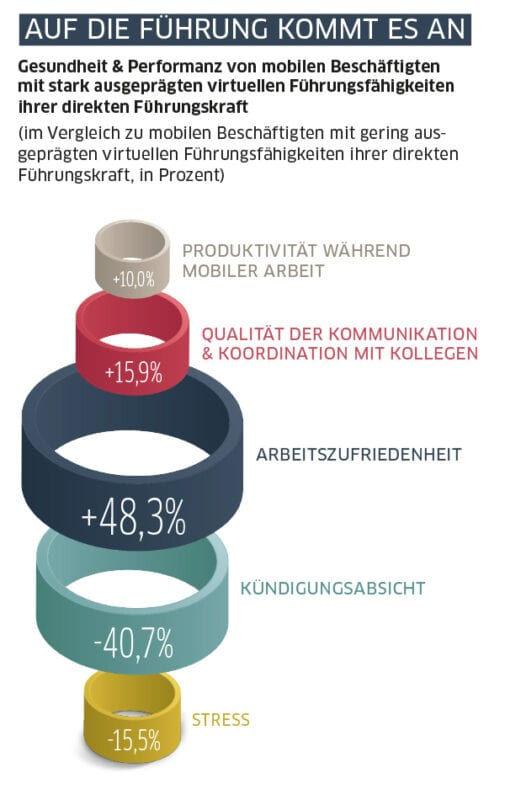 "Grafik aus der BARMER-Studie ""socialhealth@work"