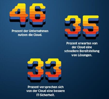 Zahlen von der Nutzung von Cloud-Computing in Unternehmen