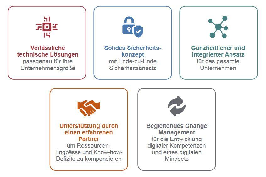 Infografik zum Digital Workspace von Experis